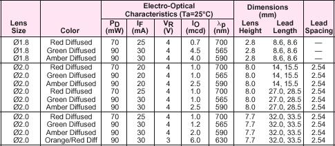 Led Chart